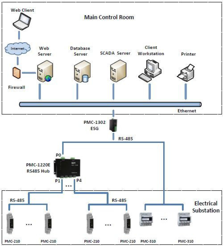 Wiring Diagram For Rs485 Hub - Lxa.dappermanandvan.uk • on rs 422 voltage, rs 232 wiring diagram, rs232 connection diagram, rs-422 standard pinout diagram, rs 485 wiring examples, rs 422 connector, sony camera wire diagram, db25 pinout diagram, rs485 circuit diagram, 9-pin din pinout diagram, rs 422 troubleshooting, rs422 rs485 pin diagram, rs 422 cable,