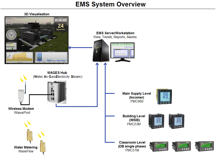 ems_system_overview_general.png