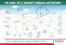 PE smart urban network diagram