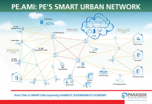 PE smart urban network diagram
