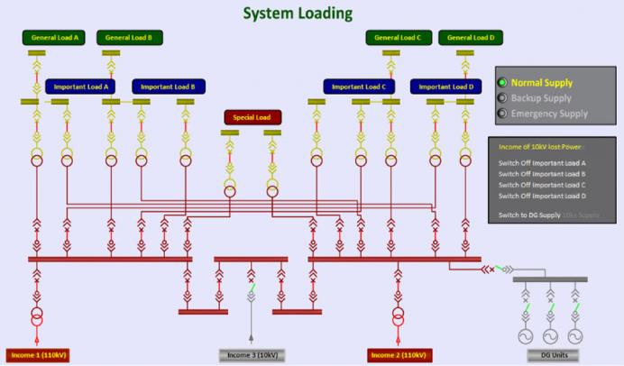 Energy Management System Protection Device Management and Inter‐locking Operations: Flexible and reliable Logic Processing for the built‐in Interlocking mechanism to assure personnel safety during the operation of protection relays and breakers