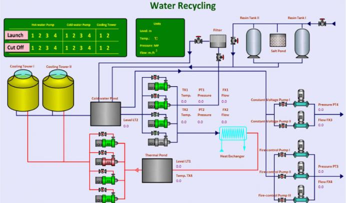 Energy Control System : Energy management system ceta s pecstar helps reduce